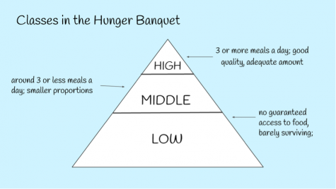 How the Hunger Banquet participants are divided. There are few people in the high class, whereas there are many people in the low class.